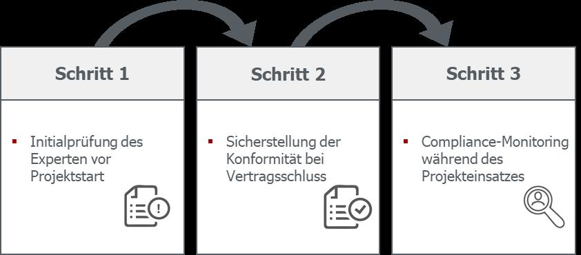 GULP MSP Prozess einer rechtskonformen Auftragsabwicklung
