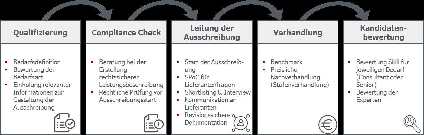 GULP MSP Ressourcenbeschaffung Prozessablauf